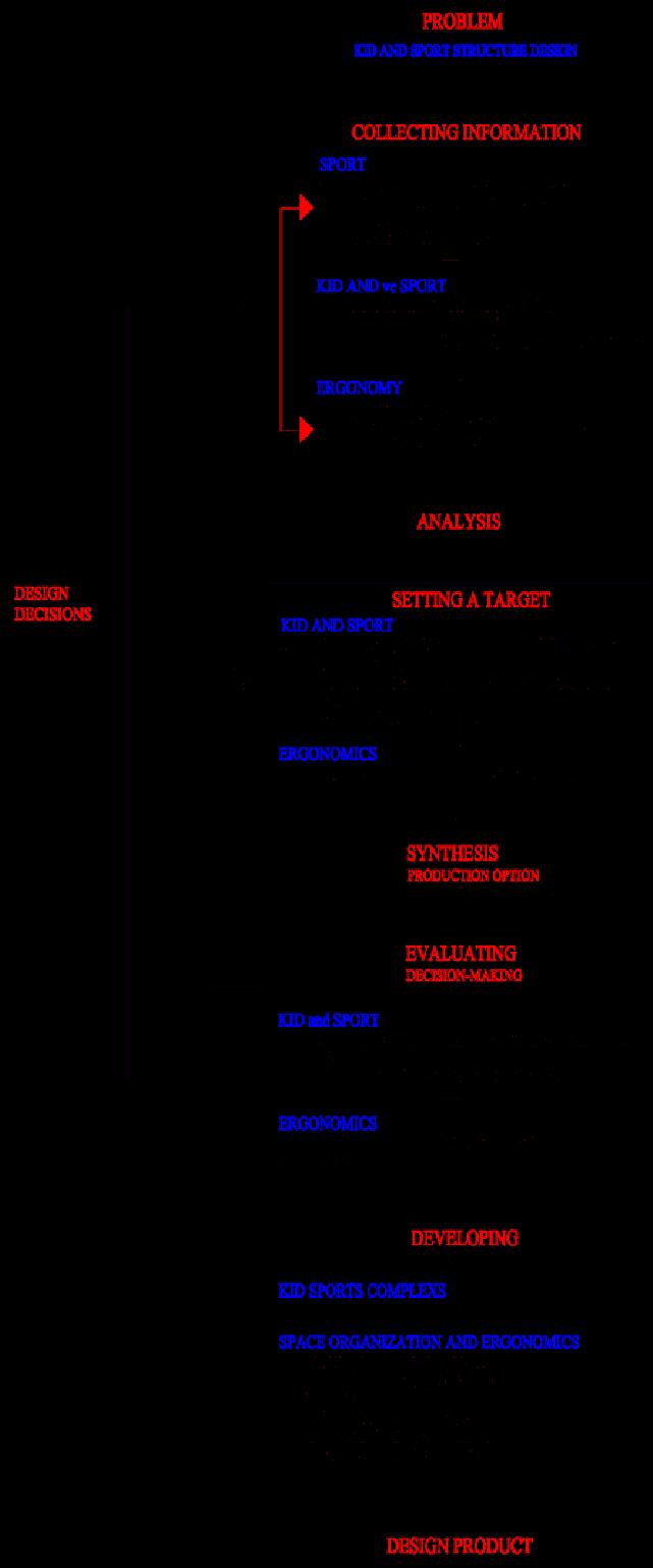 The design process model. Pe clipart sport facility