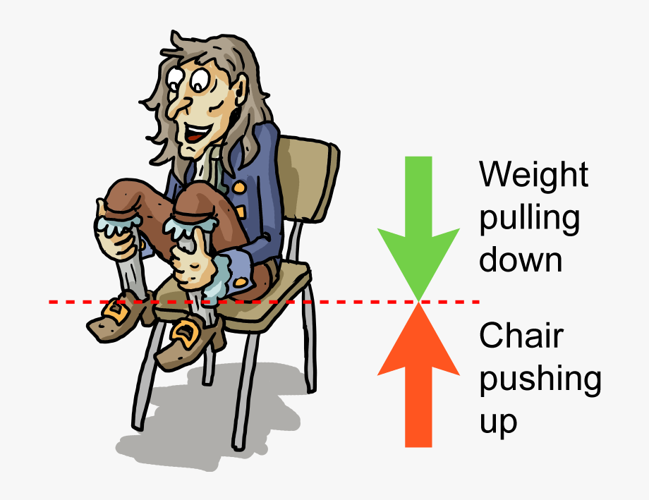 Physics clipart physics force. Semester a forces sitting