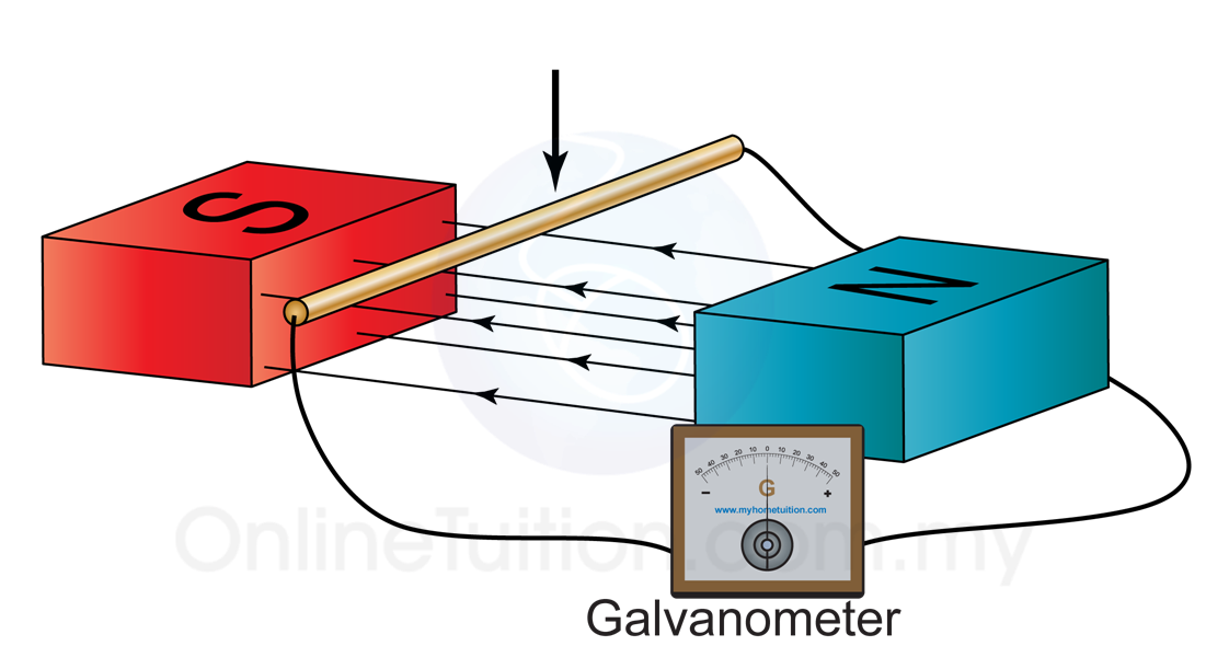 Electromagnetism eddy currents of. Plate clipart stack plate