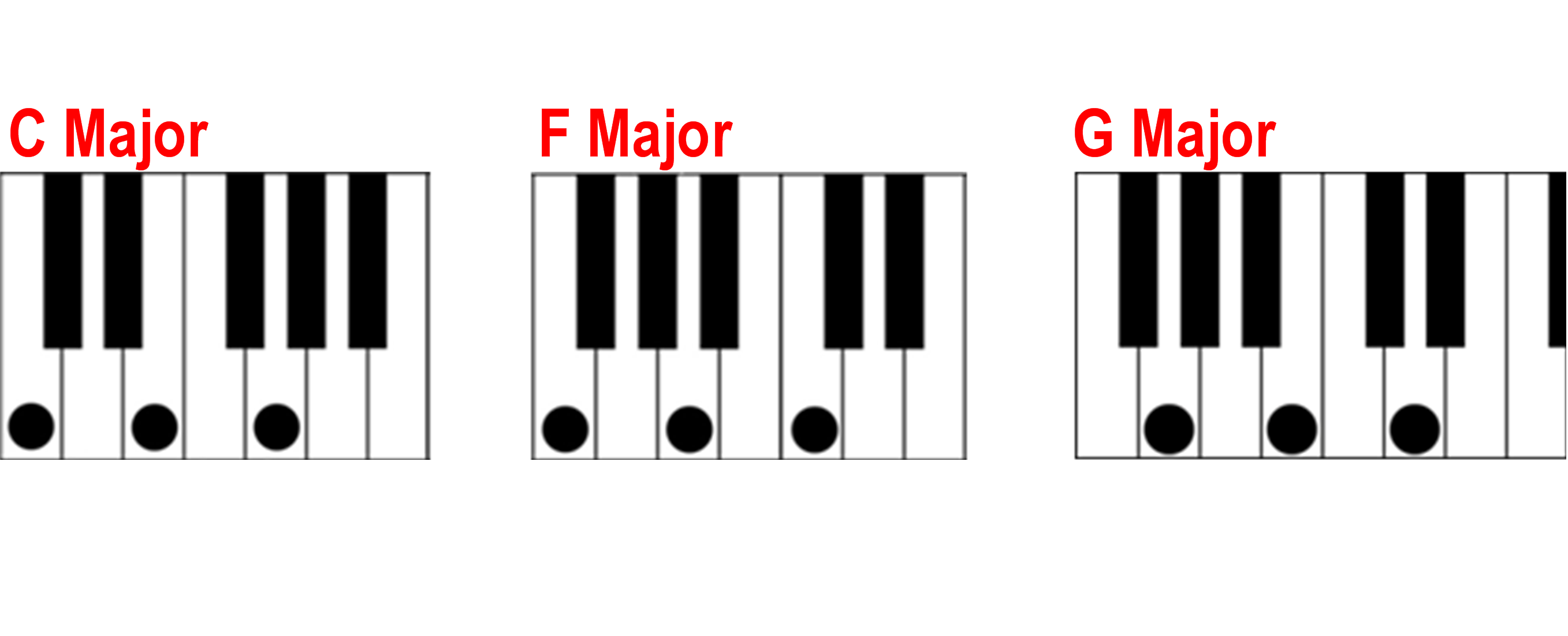 Piano clipart chord. Finding a major on