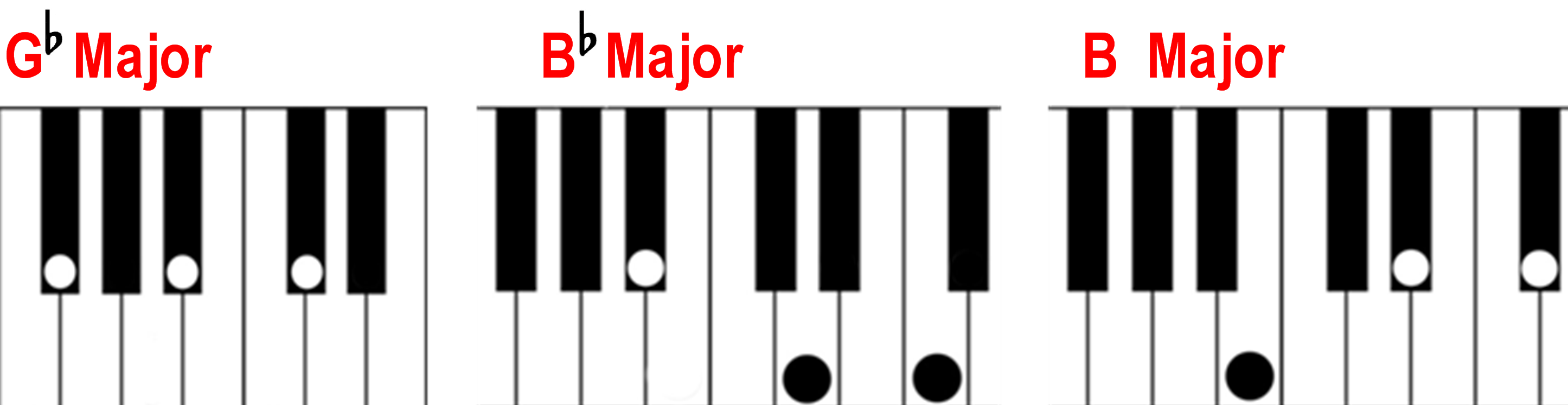 Finding a major chord. Piano clipart harmony music