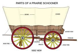 Pioneer clipart prairie schooner. The parts of a