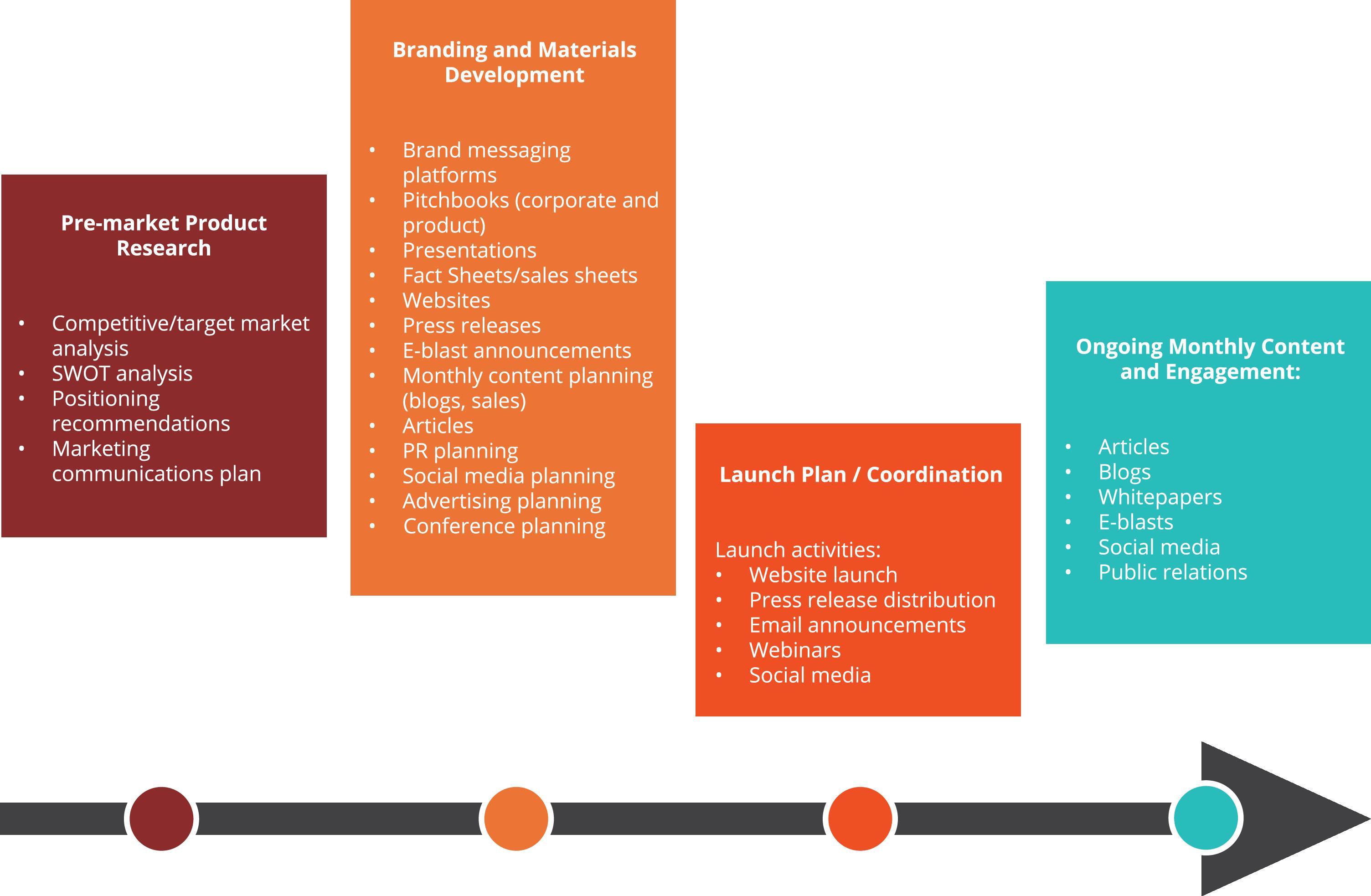 Planning clipart communication plan. Services az communications website