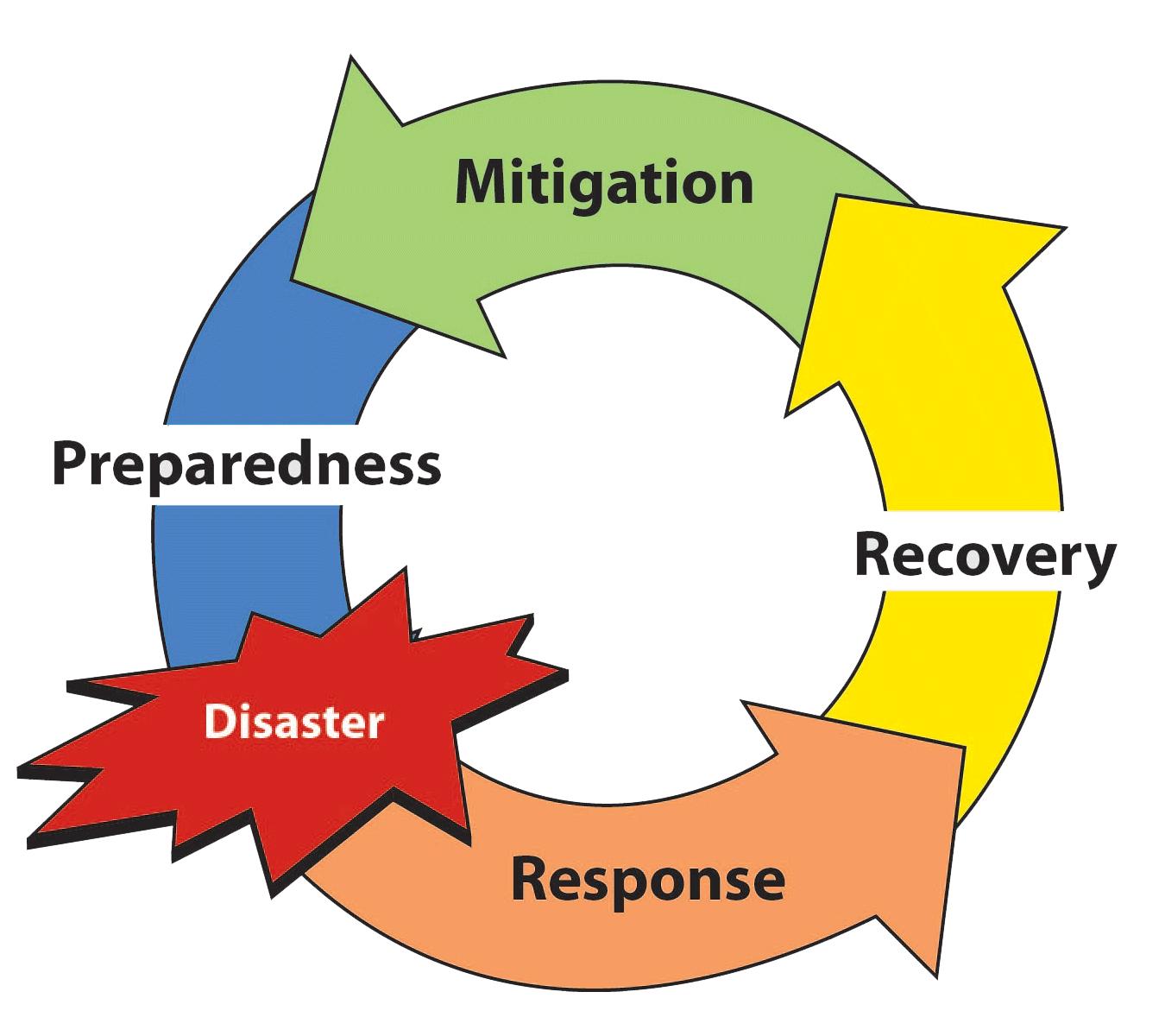 Arete healthcare services management. Planning clipart emergency plan