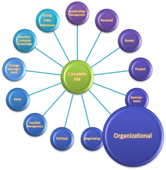Organizing decluttering home life. Plan clipart organizational skill