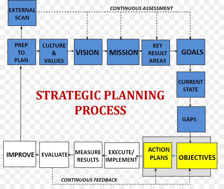 Planning clipart planning process. Strategic the