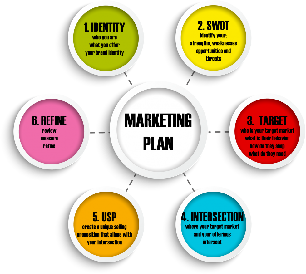 Social media marketing for. Plan clipart strategy
