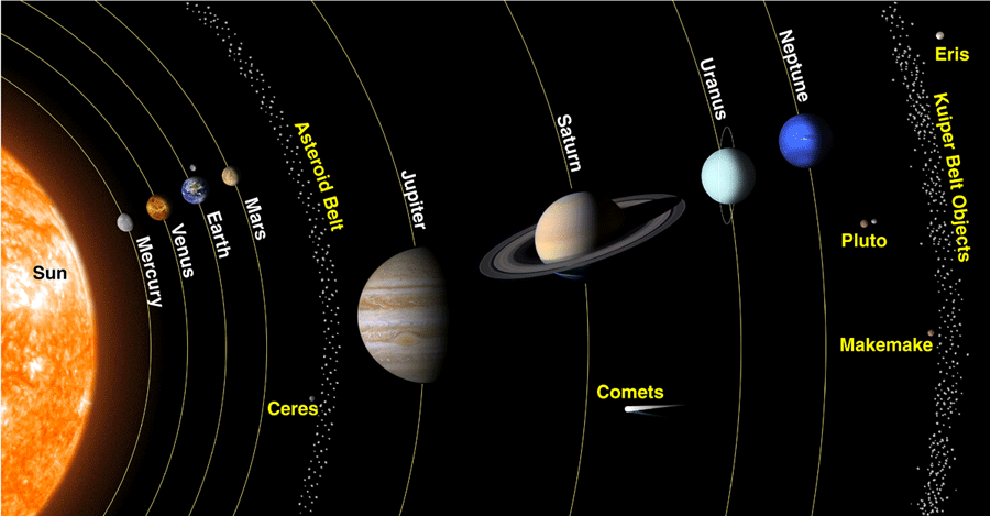 Drawing of solar system. Planeten clipart ceres planet