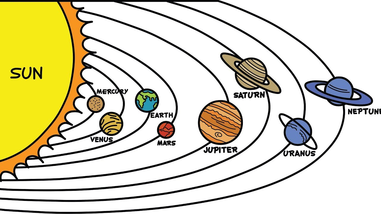 Planets clipart order drawing. Draw in solar system