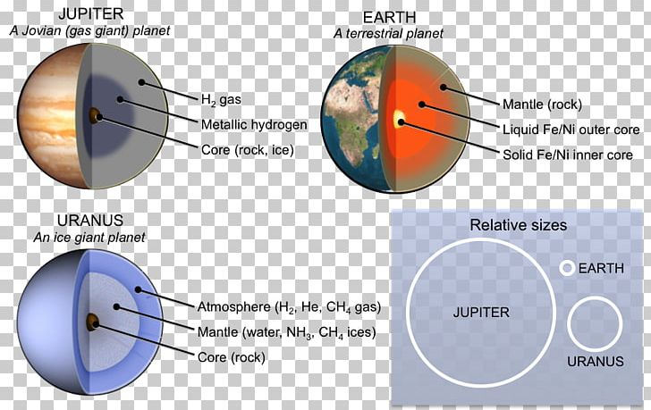 Ice giant outer png. Planets clipart terrestrial planet