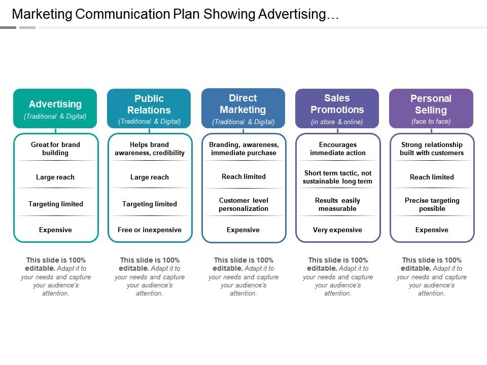 Planner clipart communication plan. Marketing showing advertising direct
