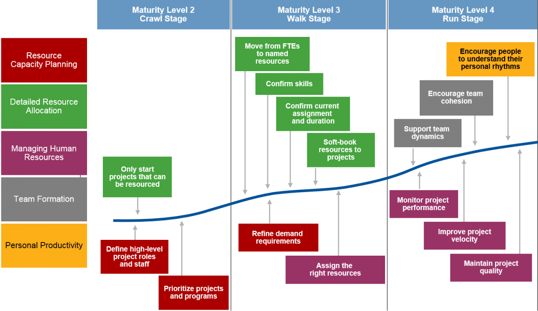 Planning clipart communication plan. Template human resource management