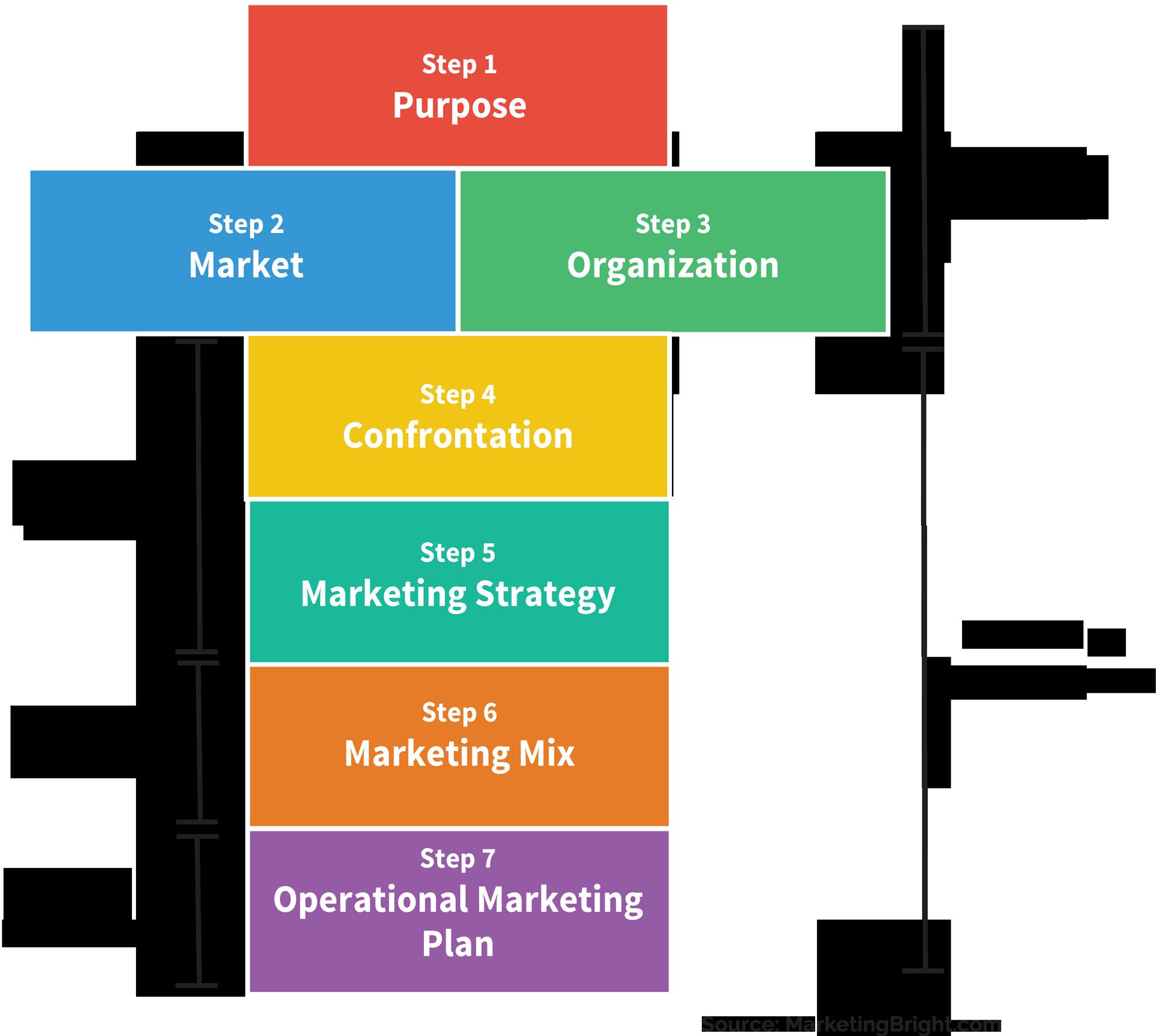 Strategic marketing and organization. Planning clipart decision making