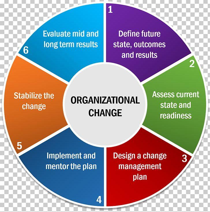 Culture change management process. Planning clipart organizational plan
