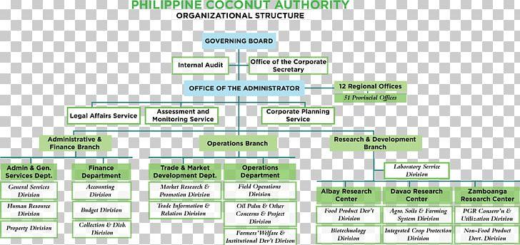 Planning clipart organizational plan. Chart project management