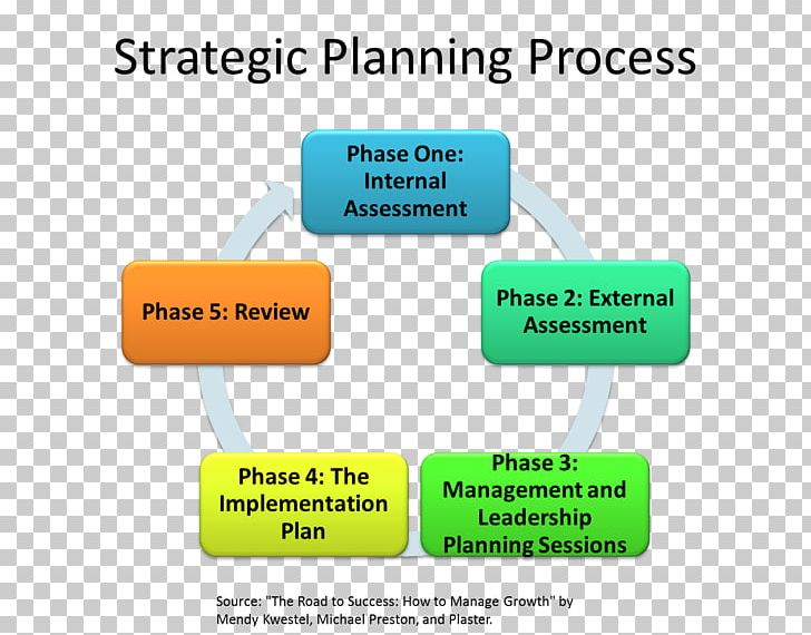 Planning clipart personal business plan. Strategic process png