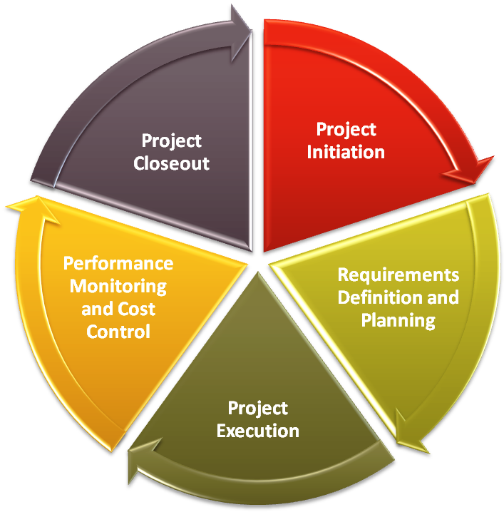 Top project management phases. Planning clipart planning meeting