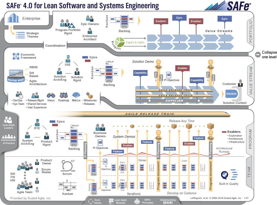 Scaled agile framework safe. Planning clipart project scope