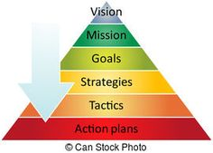 Planning clipart strategic leadership.  best strategy clip