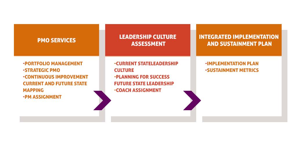 Services biobridgecollaboratives dig. Planning clipart strategic leadership
