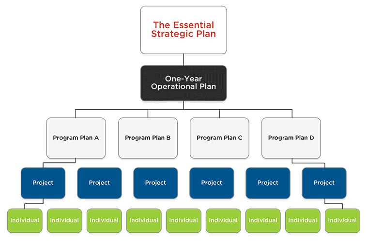 Lucid meetings blog great. Planning clipart strategic plan