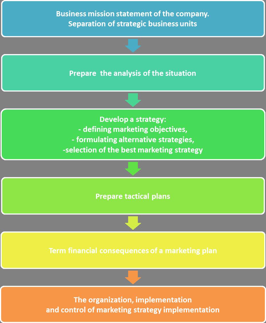 Nike strategic marketing plan. Planning clipart strategy
