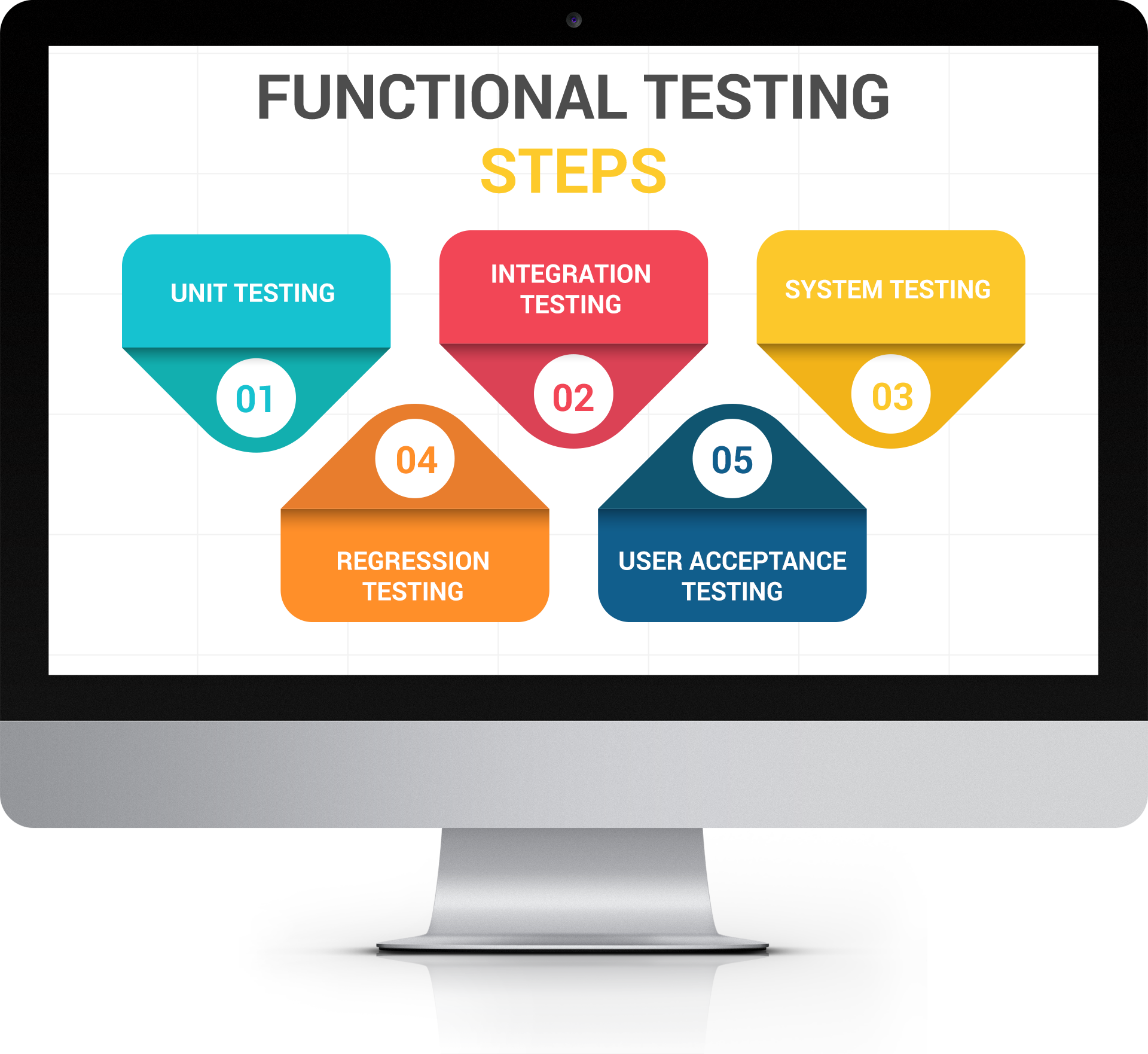 Software testing training in. Planning clipart test plan