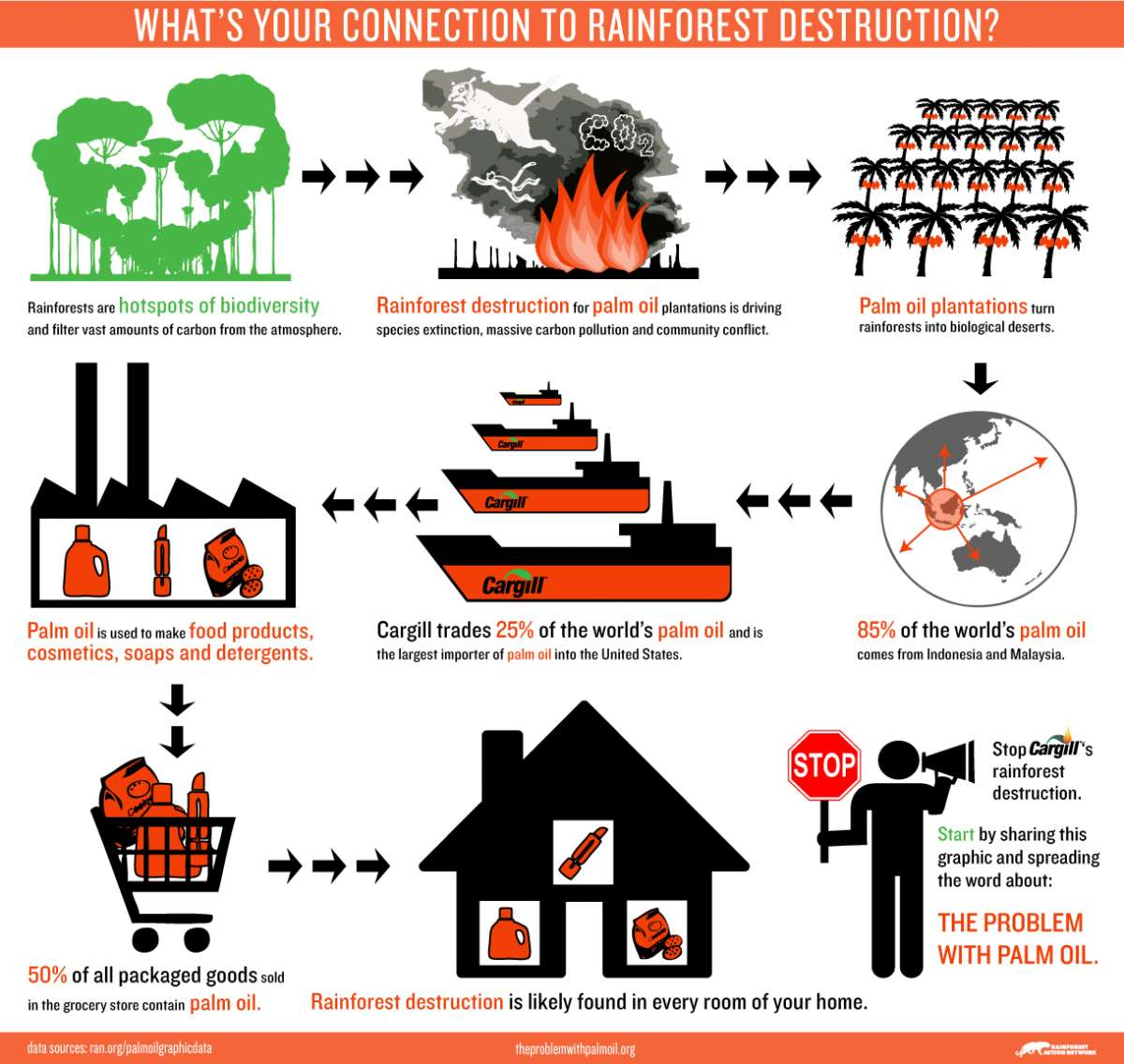 Poster consumerism and . Pollution clipart deforestation