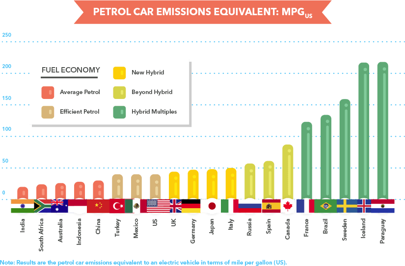 Car emissions guide buyautoinsurance. Pollution clipart vehicle pollution