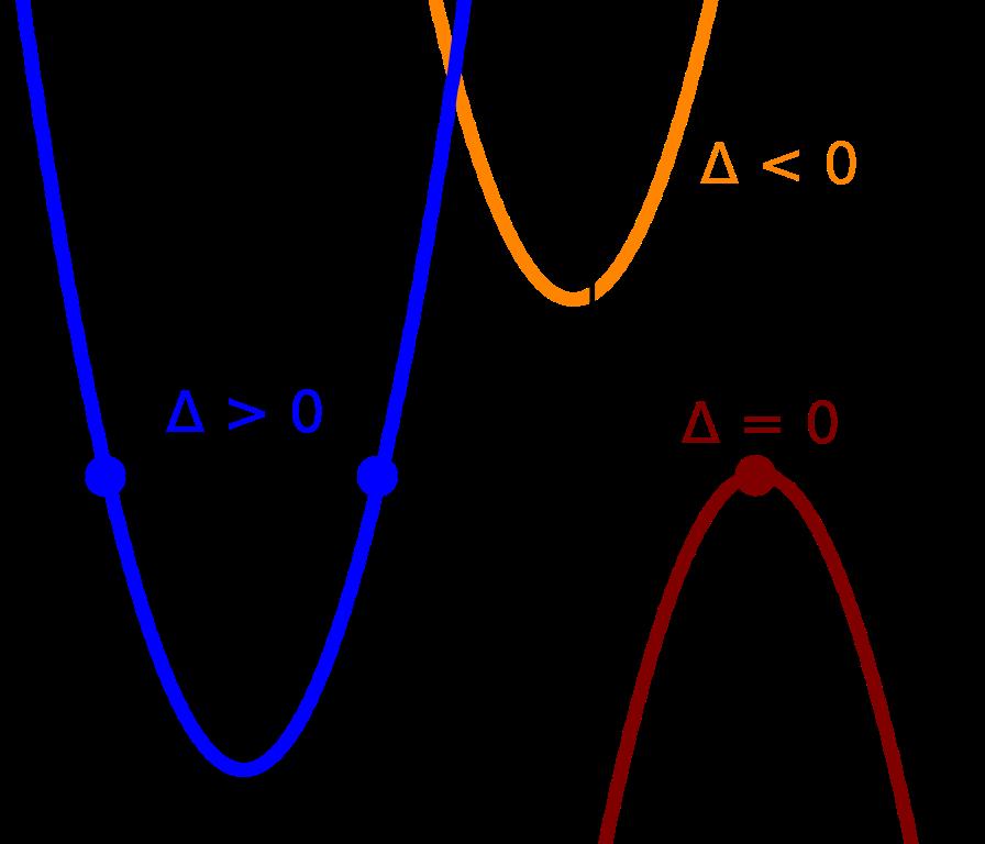 Discriminant filequadratic eq discriminantsvg. Positive clipart positive graph