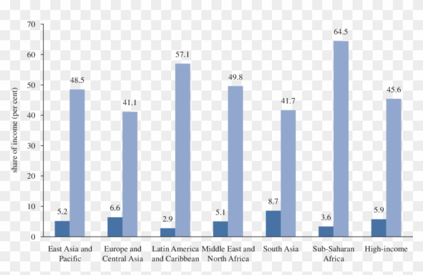 Dark blue bar poorest. Poverty clipart income distribution