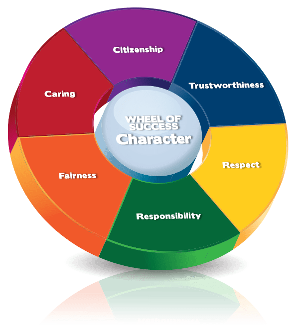 Poverty clipart zakah. Six pillars of character