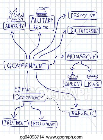 Eps illustration political systems. President clipart monarchy government