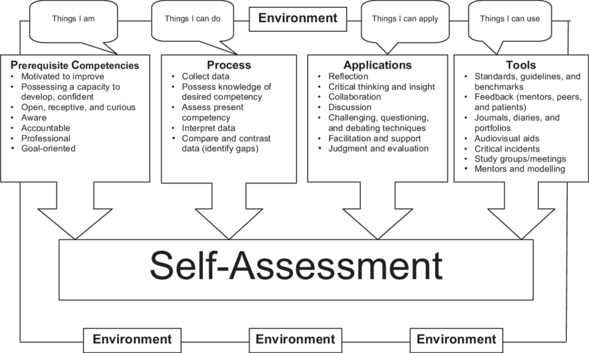 Assessment for directing health. Professional clipart self analysis