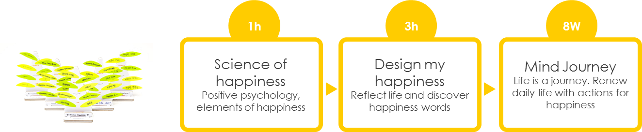 About backup we bloomhappiness. Psychology clipart positivity
