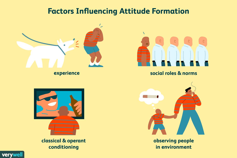 Attitudes and behavior in. Psychology clipart right attitude
