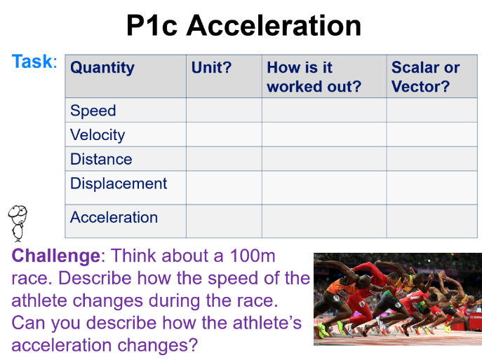 Parts of speech posters. Race clipart 100m