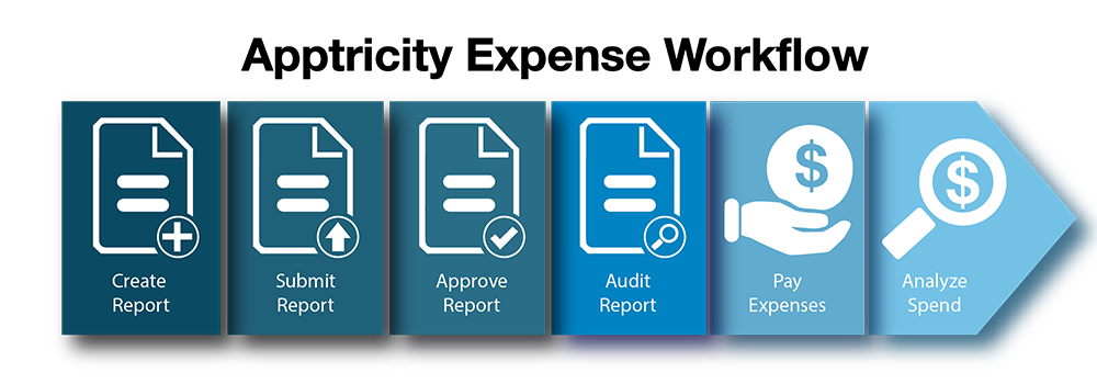 Report clipart expense report. Management apptricity a mobile