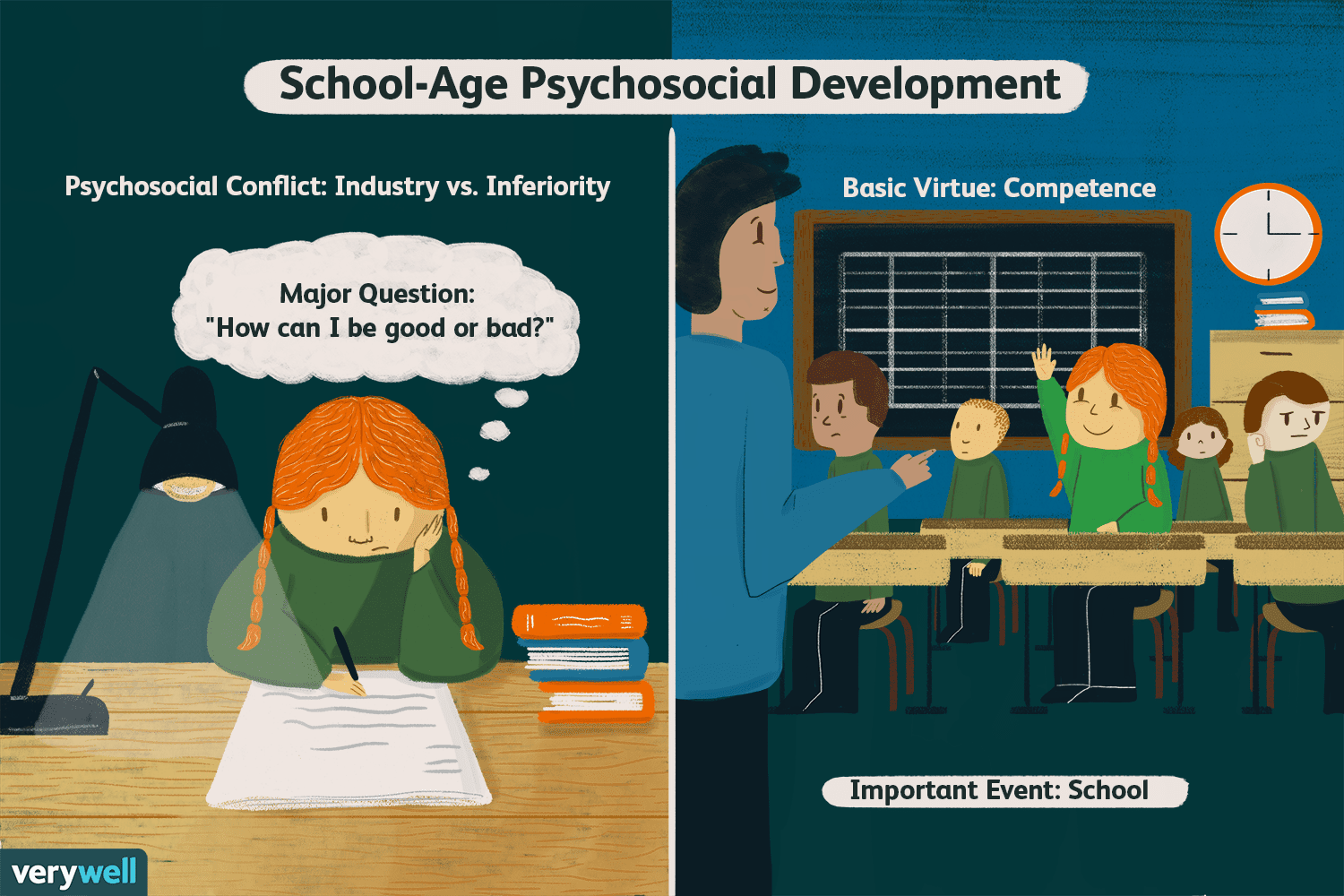 Therapy clipart psychosocial. Industry vs inferiority in