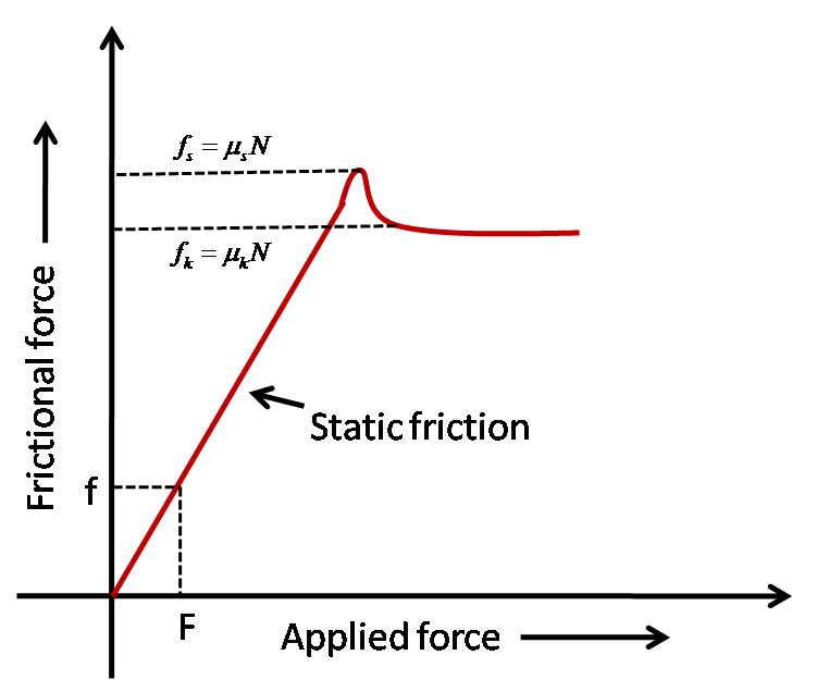 Brilliant math science wiki. Rollercoaster clipart friction force