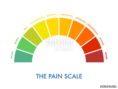 Pain measurement to mild. Scale clipart severe
