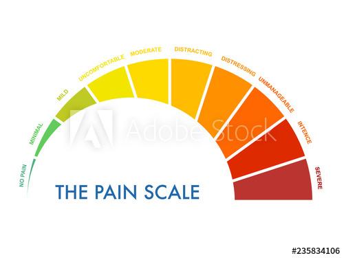 Scale clipart severe. Pain measurement to mild
