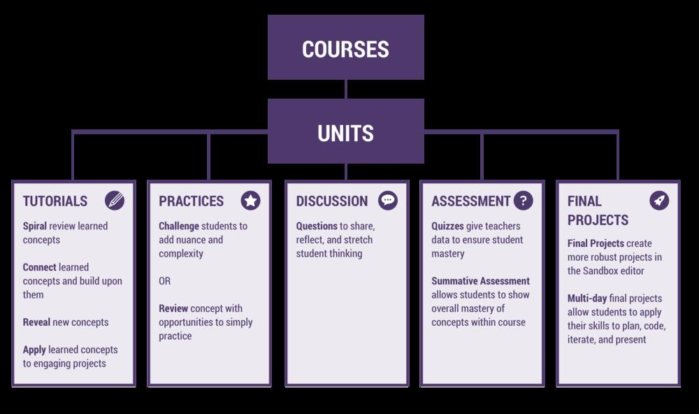 Schedule clipart unit plan. Blog vidcode coding lessons