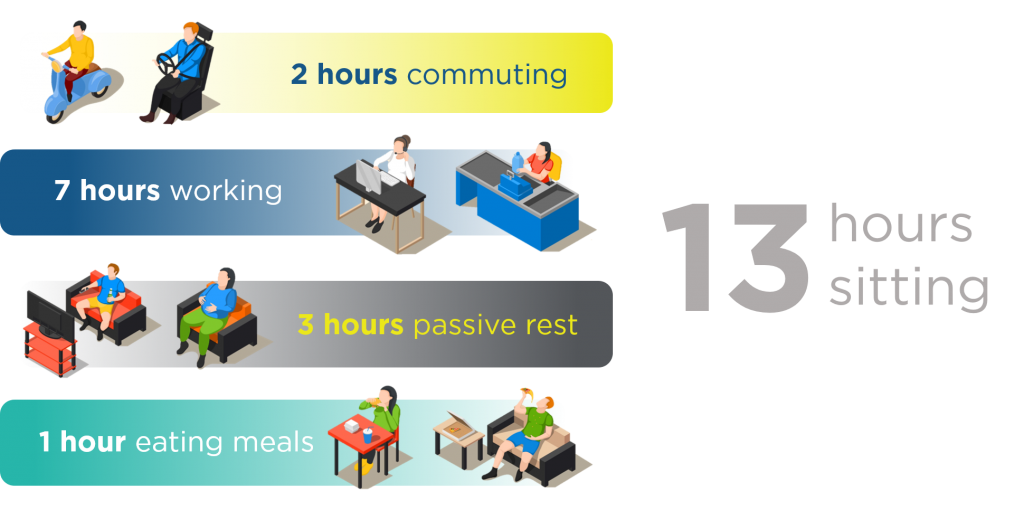 Move more less connect. Sit clipart sedentary