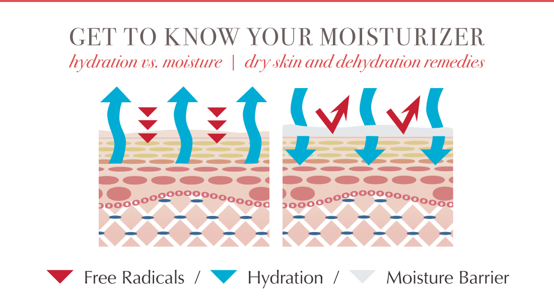 How hyaluronic acid benefits. Skin clipart dry skin