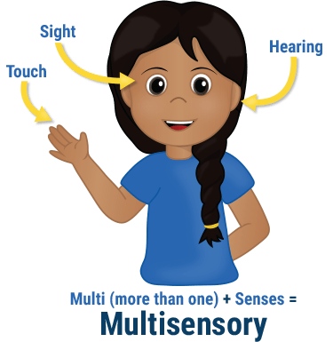 Spelling clipart teaching approaches. Multisensory for reading and