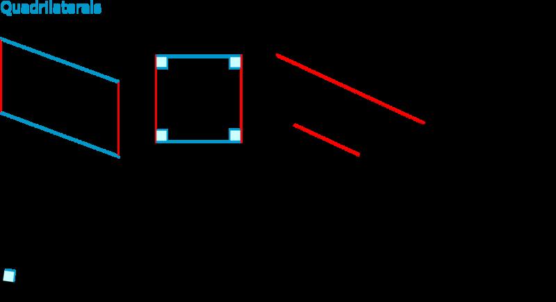 Square clipart quadrilateral shape. Classification ck foundation