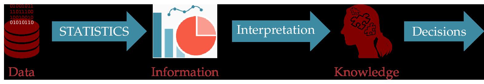 Statistics clipart data analysis interpretation. Manual aprende con alf