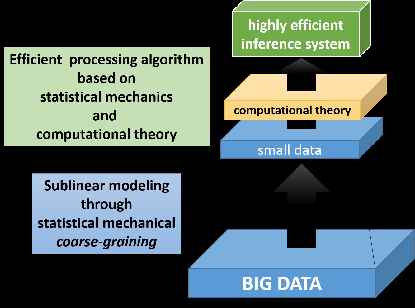 Statistics clipart data handling. Algorithms for big in