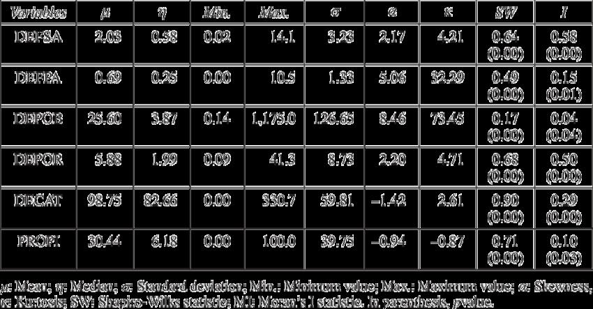 Statistics clipart descriptive statistics. Deforestation indices download table